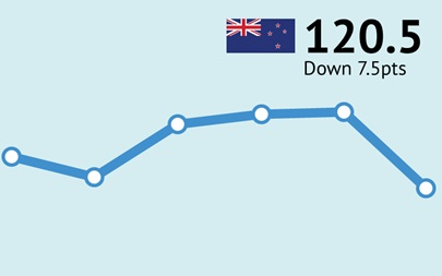ANZ-Roy Morgan New Zealand Consumer Confidence - down 7.5pts to 120.5