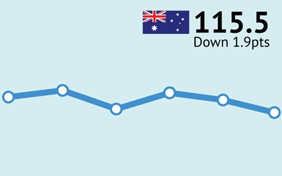 ANZ-Roy Morgan Australian Consumer Confidence Rating - April 4, 2018 - 115.5