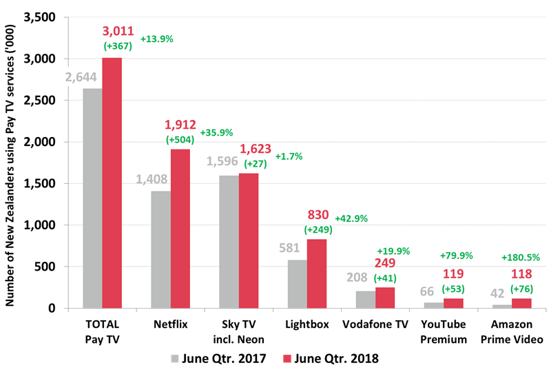 New Zealand Pay TV/Subscription TV Viewers - June 2018 Qtr. cf. June 2017 Qtr.