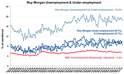 Roy Morgan Monthly Unemployment & Under-employment - June 2018 - 8.7%
