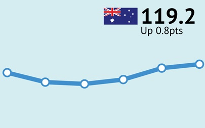 ANZ-Roy Morgan Australian Consumer Confidence Rating - May 1, 2018 - 119.2