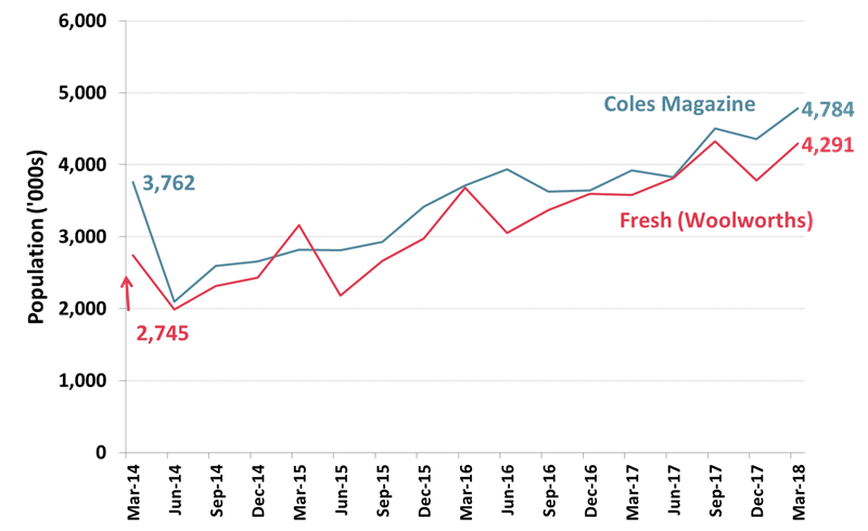 Roy Morgan Readership figures for Food & Entertainment Market Leaders Coles Magazines and Woolworth's Fresh - March 2018