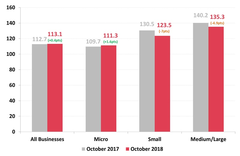 Roy Morgan Business Confidence by Turnover Size - October 2018