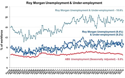 Roy Morgan Monthly Unemployment & Under-employment - October 2018