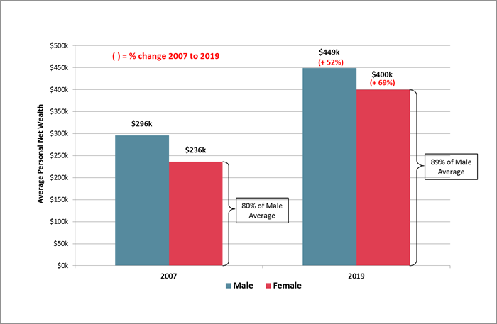 Personal Net Wealth Gender Comparison 2019