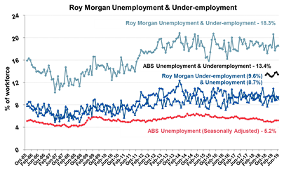 Roy Morgan Unemployment Underemployment