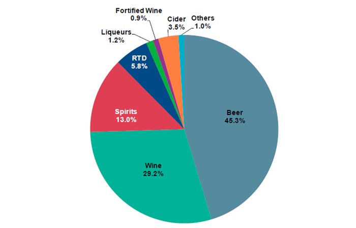 Alcohol Share of Volume Consumed