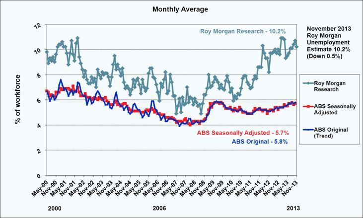 Roy Morgan Monthly Unemployment - November 2013 - 10.2%