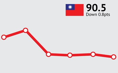 ANZ-Roy Morgan Taiwanese Consumer Confidence Rating - December 2015 - 90.5