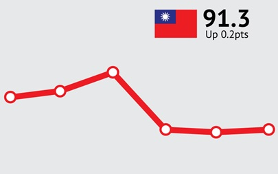 ANZ-Roy Morgan Taiwanese Consumer Confidence Rating - November 2015 - 91.3 (up 0.2pts)