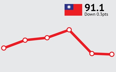 ANZ-Roy Morgan Taiwanese Consumer Confidence Rating - October 2015 - 91.1