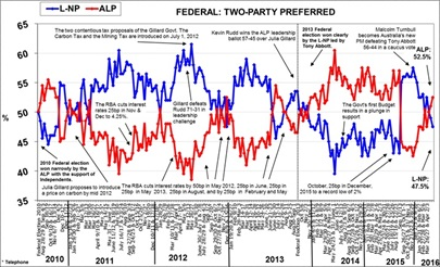 Morgan Poll on Federal Voting Intention - May 16, 2016