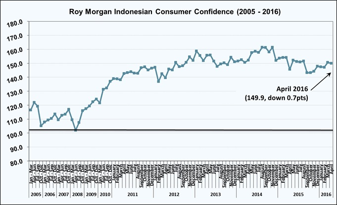 Roy Morgan Indonesian Consumer Confidence Rating - April 2016 - 149.9