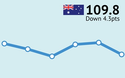 ANZ-Roy Morgan Australian Consumer Confidence - September 12, 2017 - 109.8