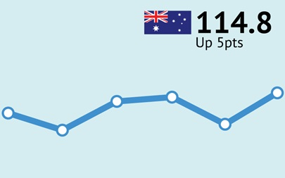 ANZ-Roy Morgan Australian Consumer Confidence Rating - September 19, 2017 - 114.8