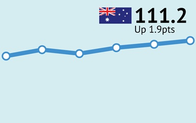 ANZ-Roy Morgan Consumer Confidence up 1.9pts to 111.2 as Australians become more confident about their personal finances