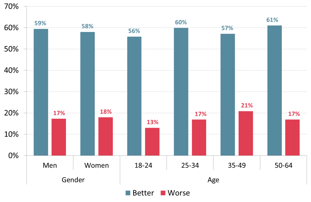 Expectations for 2021 by Age & Gender