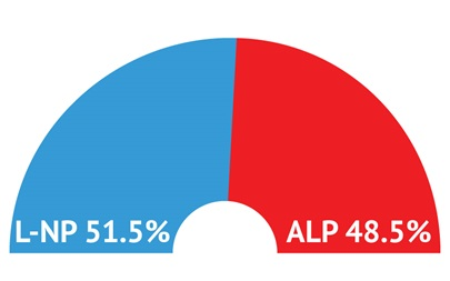 L-NP (51.5%) increases lead over ALP (48.5%) in mid-July as second wave of COVID-19 hits Victoria