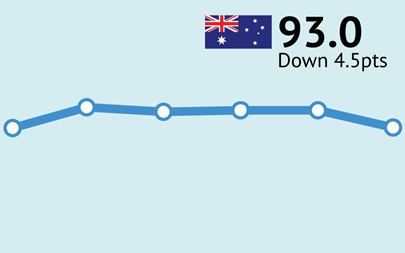 ANZ-Roy Morgan Consumer Confidence drops 4.5 pts to 93.0 after COVID-19 cases surge in Melbourne