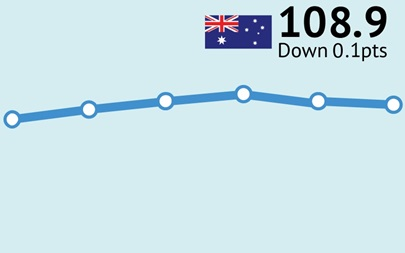 ANZ-Roy Morgan Australian Consumer Confidence down 0.1pts to 108.9